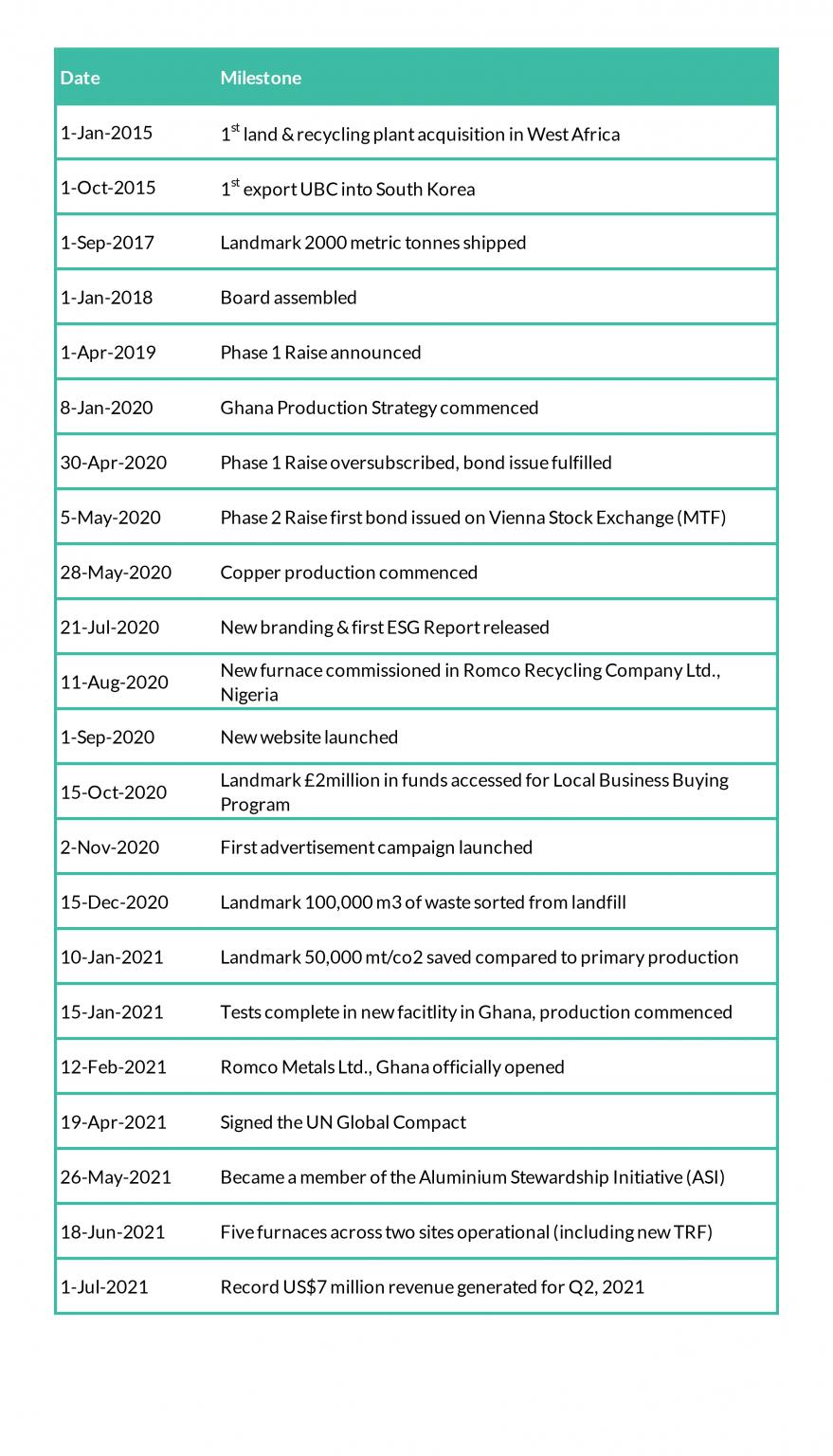 Romco Historical Milestones