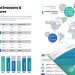 Romco On Course To Be The Biggest Reducers Of All, New ESG Report Shows