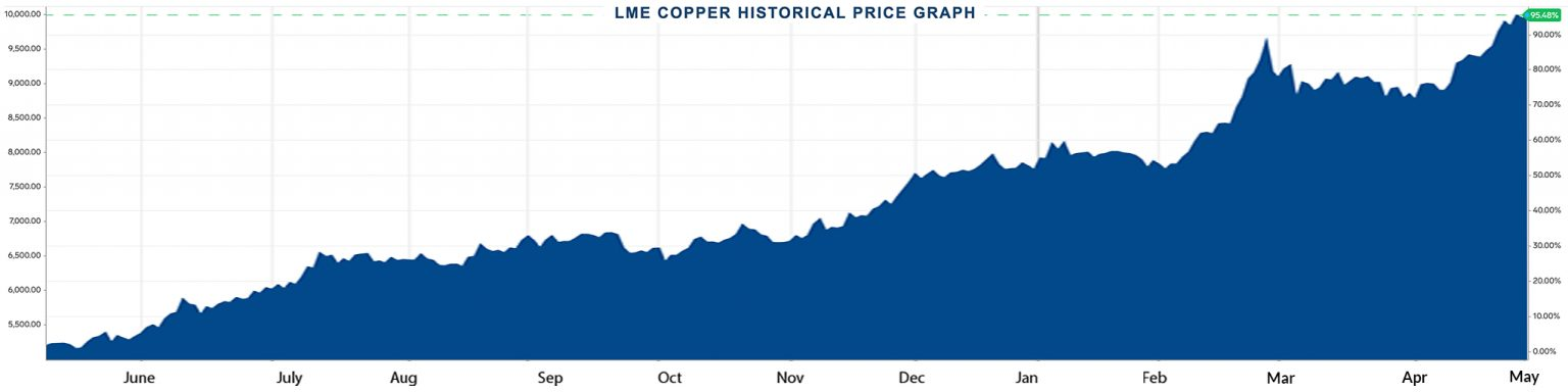 Copper hits $10,000/tonne on global economic recovery hopes [REUTERS]